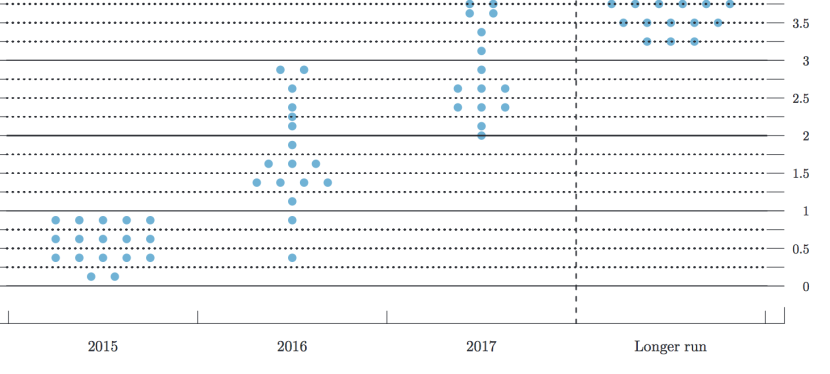 FOMC, Factory Orders, Housing Starts:  What We Learned During the Week of June15-19