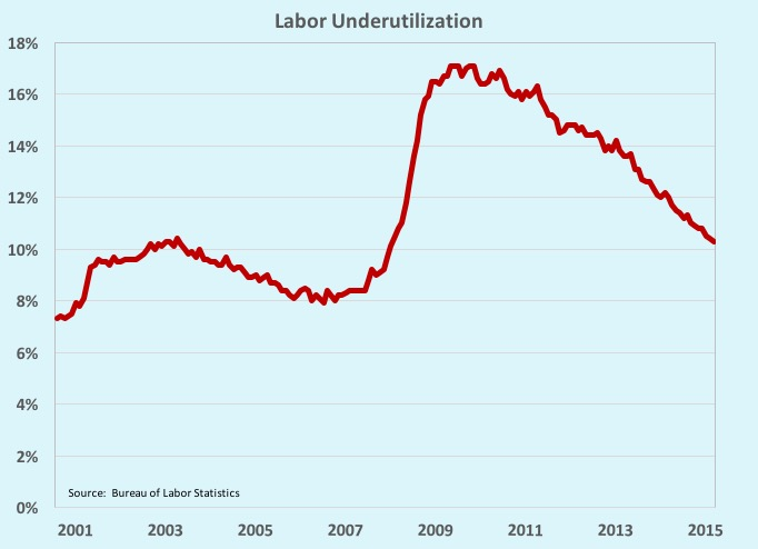 Disappointing August Job Creation, or Was it?: What We Learned During the Week of August 31 – September4