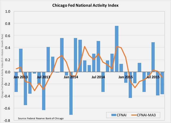 Housing Rebound, Feeble Economic Activity: What We Learned During the Week of October 19-23