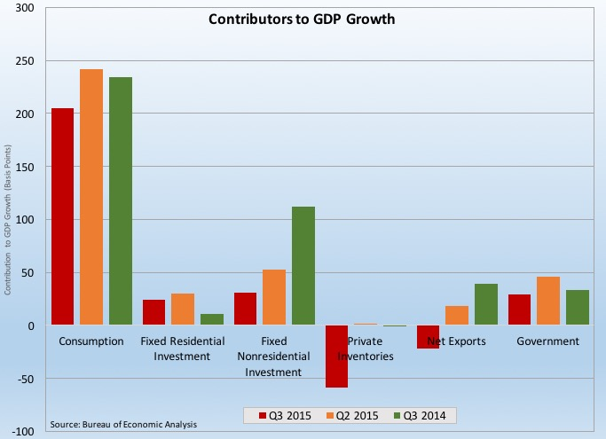 Thankful for a Q3 GDP Revision: What We Learned During the Week of November 23-27