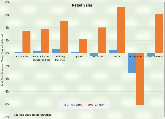 Retail Rebounds, Prices Fall: What We Learned During the Week of February8-12