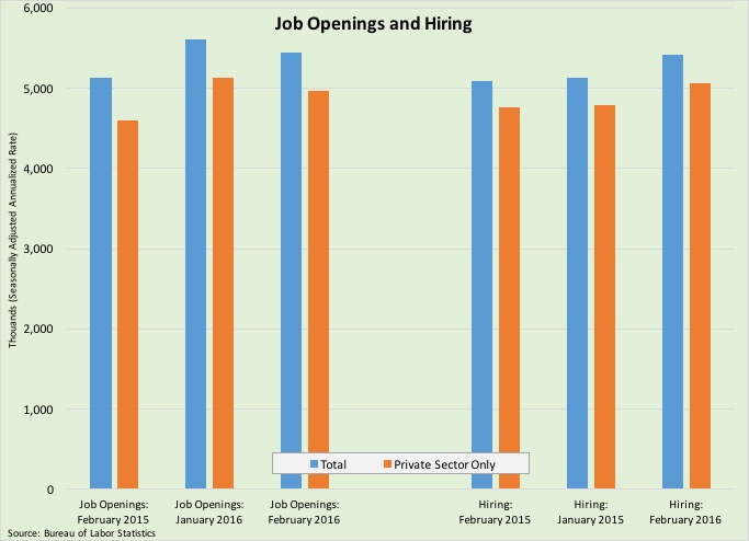 A Post-Recession High in Hiring: What We Learned During the Week of April 4-8