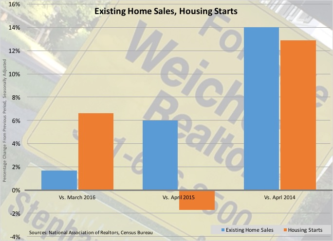 Existing Home Sales, Housing Starts Grow: What We Learned During the Week of May 16 –20