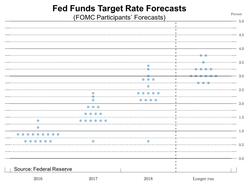 FOMC Still Expects to Make a Move or 2 in 2016: What We Learned During the Week of June 13 – 17