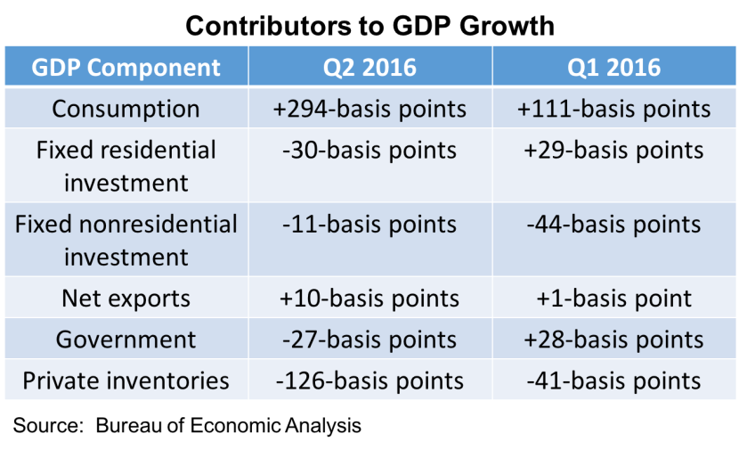 Smaller Q2 GDP Estimate, Perhaps Improvement in July: What We Learned During the Week of August 22 –26