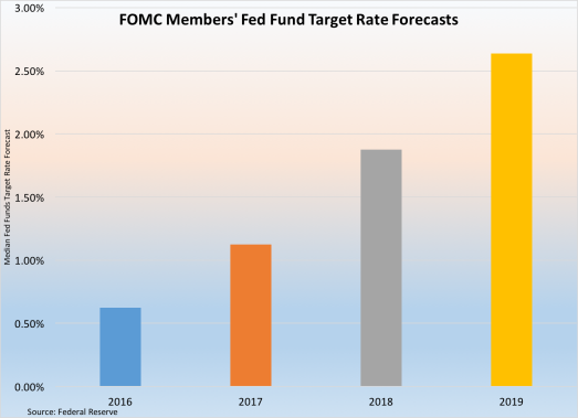 fomc-fed-funds-forecasts-092316