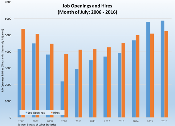 job-openings-and-hires-090916
