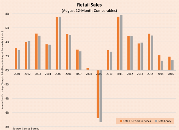 retail-sales-data-091616