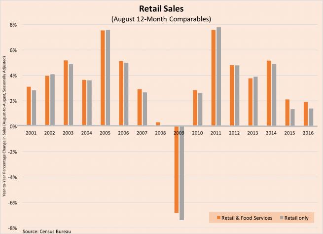 retail-sales-data-091616