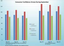 consumer-confidence-grows-093016