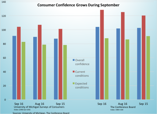 consumer-confidence-grows-093016