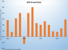 gdp-growth-2013-2016-102916