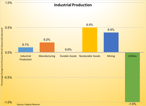 industrial-production-data-102116