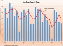 nonfarm_payroll_gains_100716