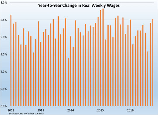 change-in-real-weekly-wages-110416