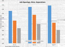 job-openings-hires-separations-111116