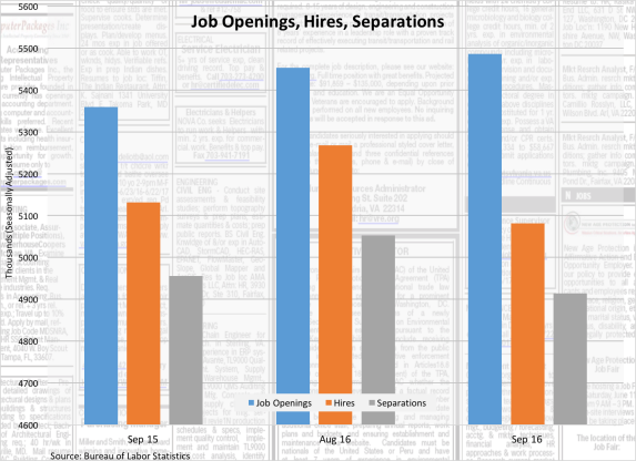 job-openings-hires-separations-111116