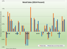 retail-sales-111816