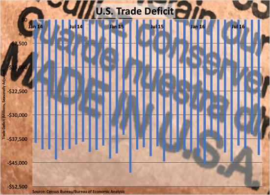 trade-deficit-121016