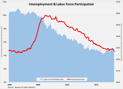 unemployment-labor-force-participation-120316