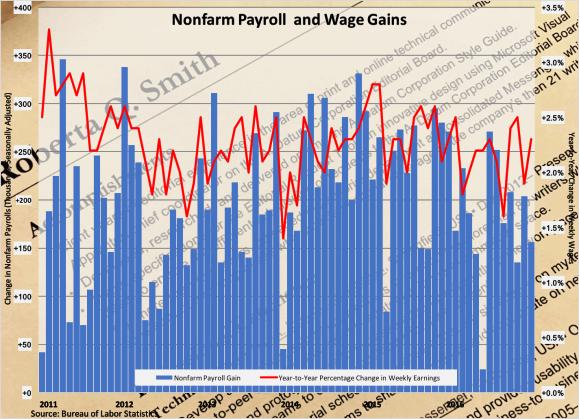 payroll_wage_gains_010617
