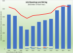 Job Openings Hold Steady, Trade Deficit Narrows: What We Learned During the Week of February 6 – 10