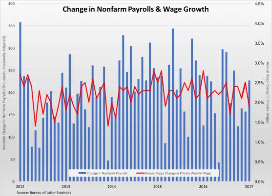 nonfarm-payrolls-wage-changes-020317