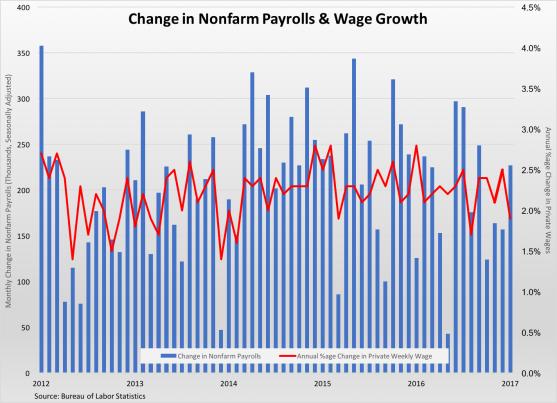 nonfarm-payrolls-wage-changes-020317