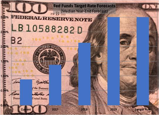FOMC-Interest-Rate-Forecast-031717