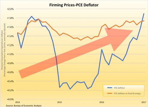 inflation-pce-deflator-030417