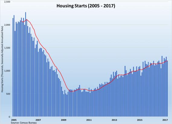 Housing Starts 2005-2017-042117