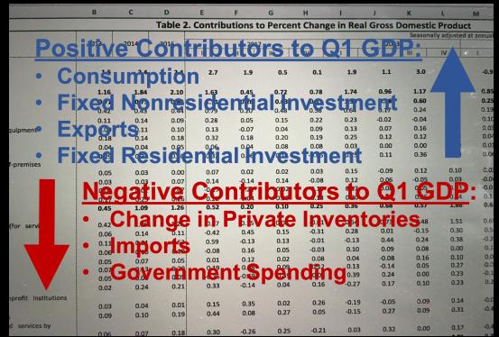 Q1 GDP Contributors-042817