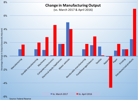 Increased Manufacturing Output-April2017-051917