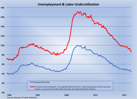 Unemployment Labor Underutilization 2000-2017-050517