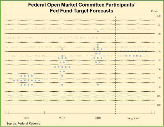 FOMC Fed Funds Target Forecasts--061617