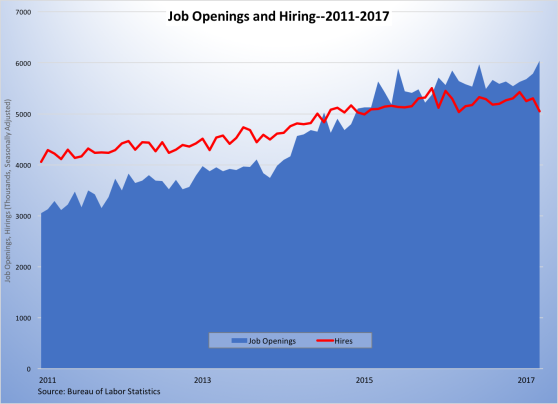 job openings and hiring 2011-2017-060917