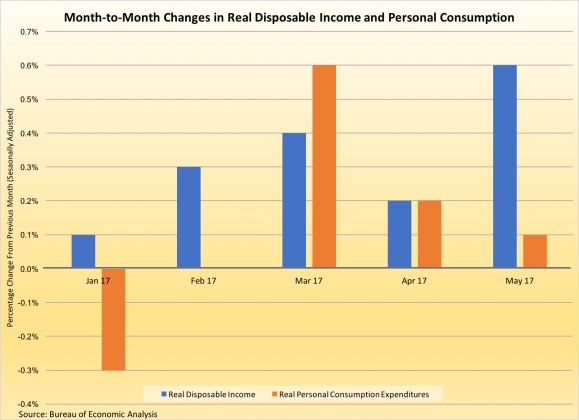 Real Disposable Income and PCE-063017