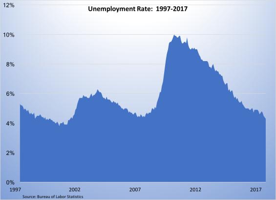 Unemployment Rate 1997-2017-060217
