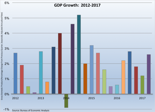 GDP Growth 2012-2017-0722817