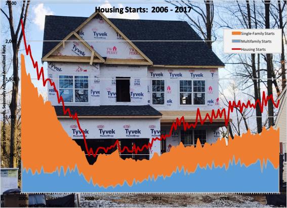 Housing Starts-2006-2017-072117