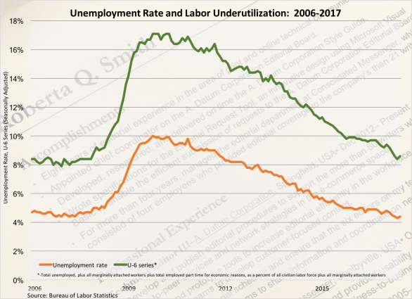 Unemployment Rate Trend 2006 2017-070717