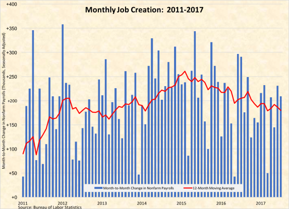 Monthly Job Creation 2011-2017-080417