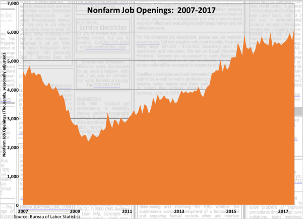 Nonfarm Job Openings 2007-2017 081117