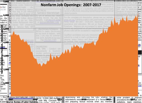 Nonfarm Job Openings 2007-2017 081117