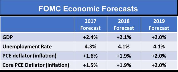 FOMC Economic Forecast 092217