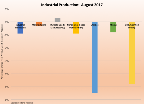 Industrial Production Aug17-091517.png