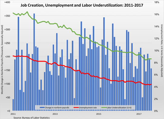 Job Creation, Unemployment Rate 2011-2017-090117