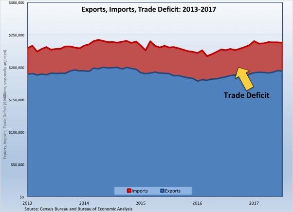 trade deficit 2013-2017-090817