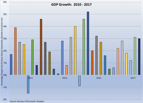 GDP Growth 2010-2017 102717