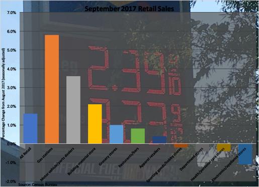 Retail Sales September 2017-101317